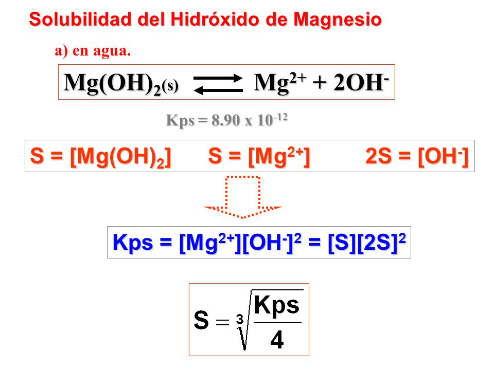 Mg(OH)2(s) Mg2+ + 2OH- S = [Mg(OH)2] S = [Mg2+] 2S = [OH-]